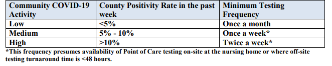Table 2: Routine Testing Intervals Vary by Community COVID-19 Activity Level